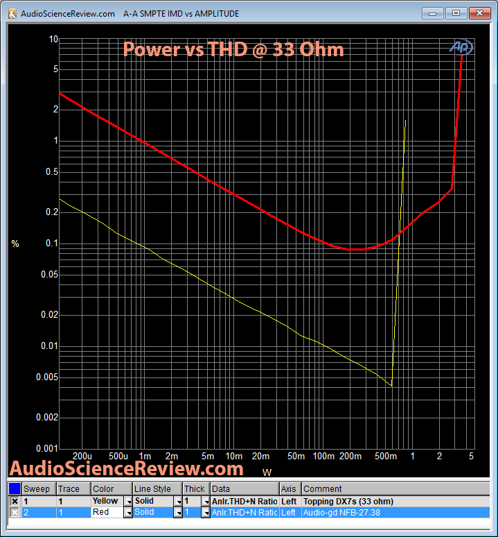 audio-gd NFB-27.38 DAC headphone power 33 ohm.png