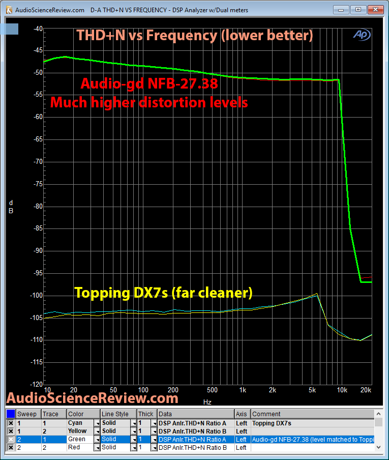 Audio-gd NFB-27-38 DAC THD+N Distortion Measurement.png