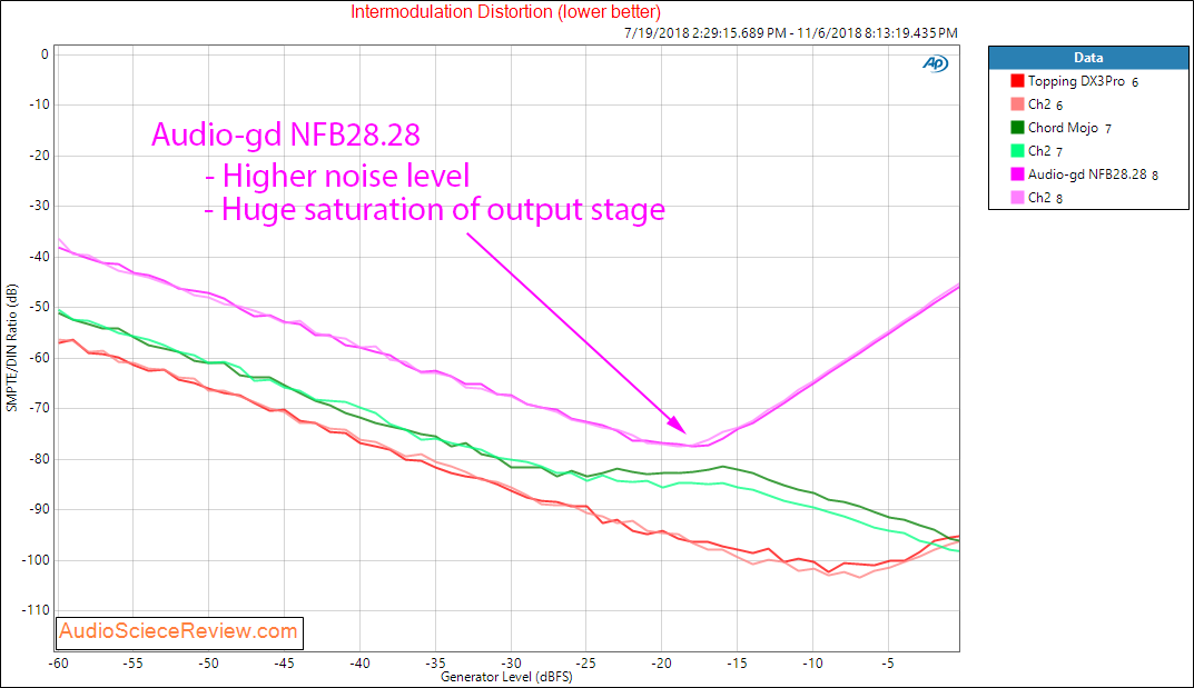 Audio-gd NFB28.28 DAC and Headphone Amplifier IMD Measurements.png