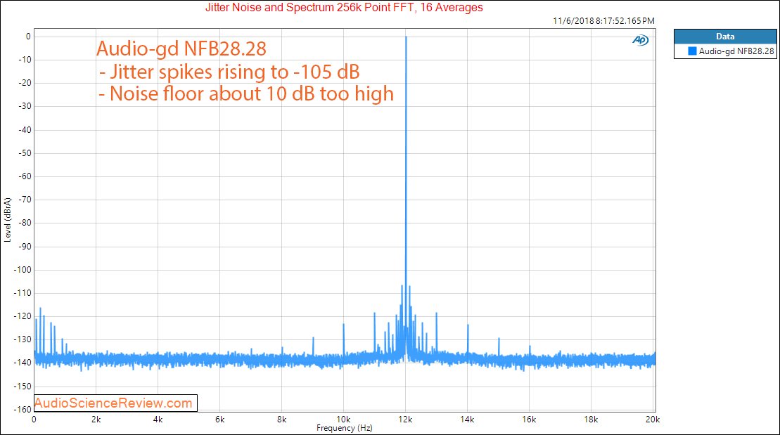 Audio-gd NFB28.28 DAC and Headphone Amplifier jitter Measurements.png