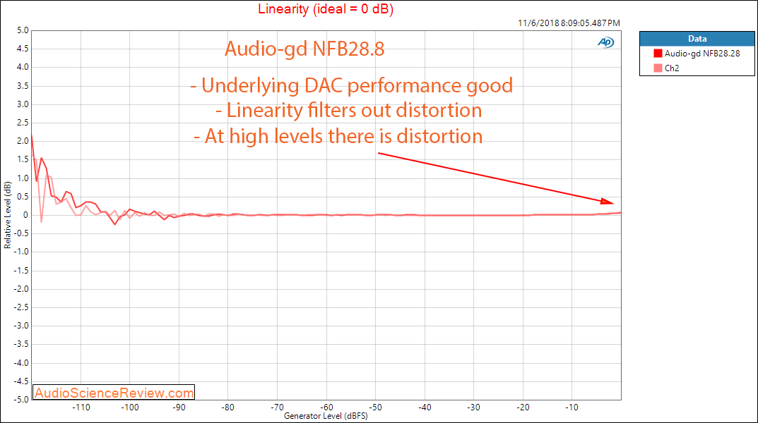 Audio-gd NFB28.28 DAC and Headphone Amplifier Linearity  Measurements.png