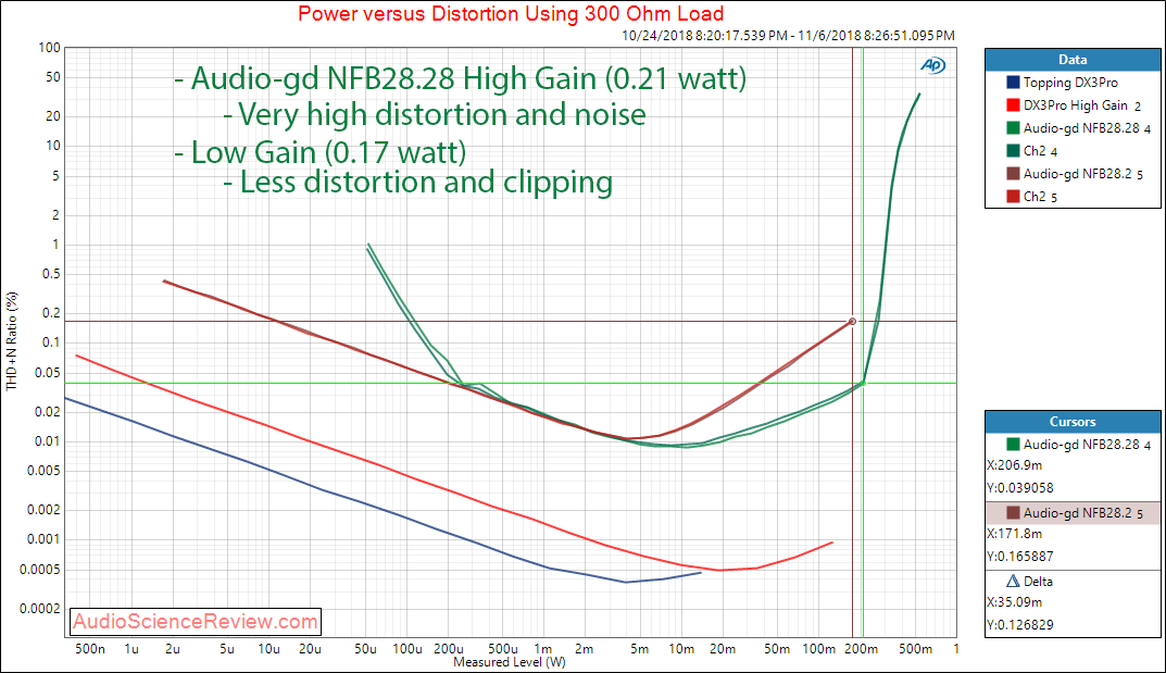 Audio-gd NFB28.28 DAC and Headphone Amplifier Power at 300 ohm Measurements.png
