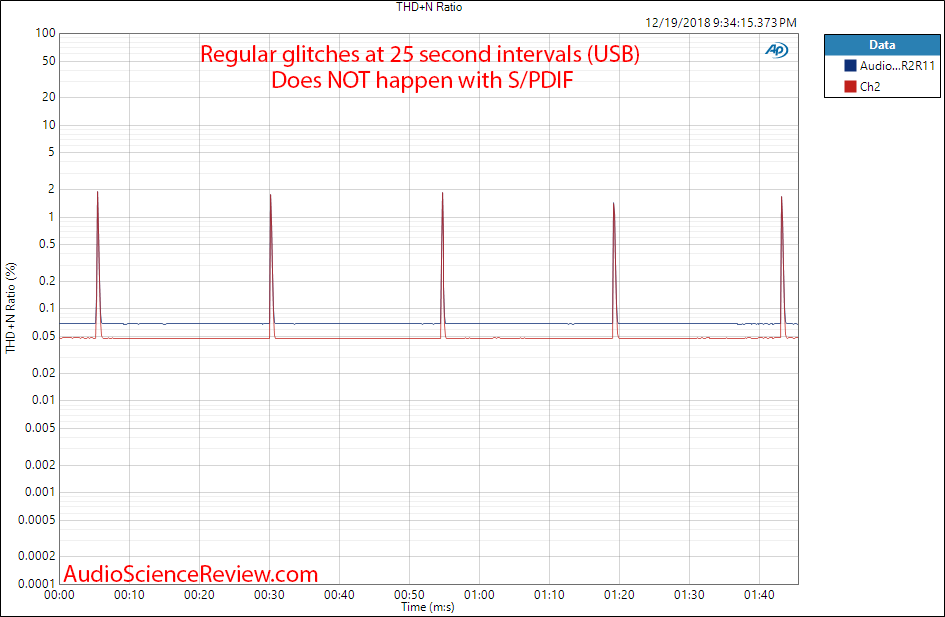 Audio-gd R2R11 DAC and Headphone Amp THD glithces Measurements.png