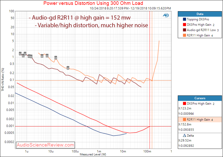 Audio-gd R2R11 DAC and Headphone Amp THD vs Power at 300 ohm Measurements.png