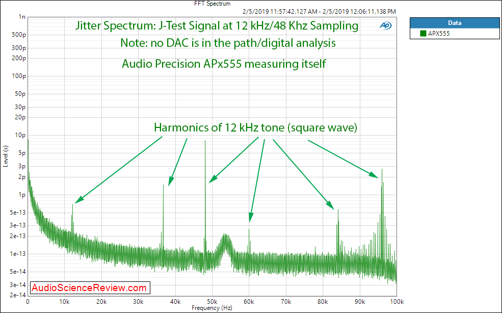 Audio Precision APx555 Jitter Measurement with cable.png