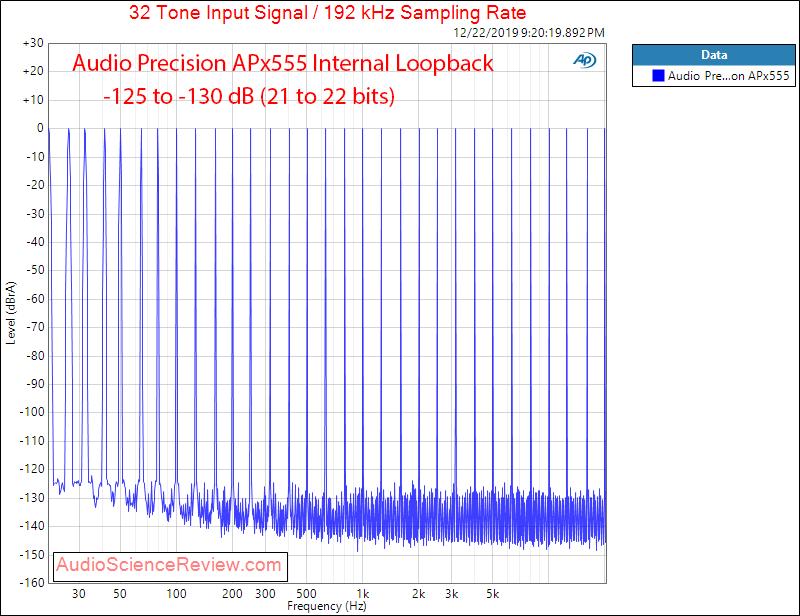 Audio Precision APx555 Multitone Measurements.png