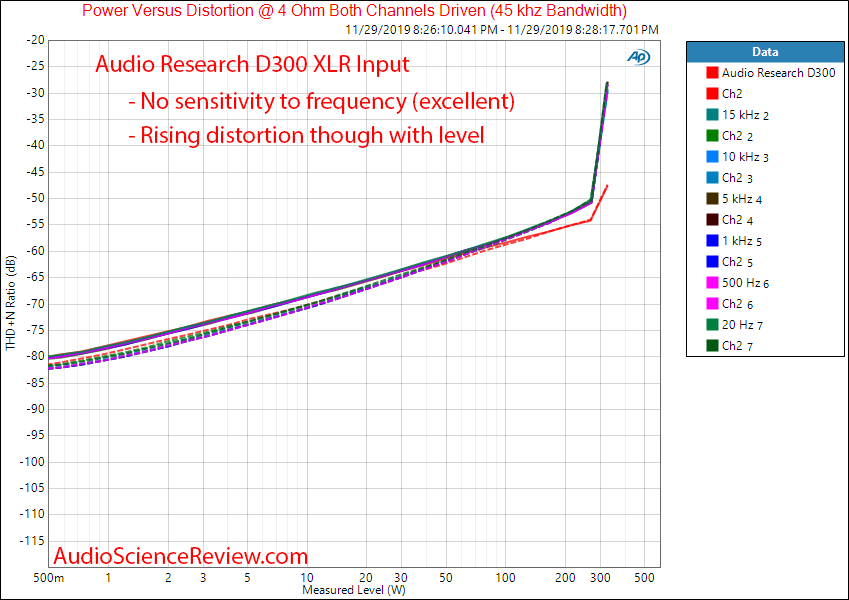 Audio Research D300 Stereo Power Amplifier XLR THD+N vs Frequency vs Level Audio Measurements.png