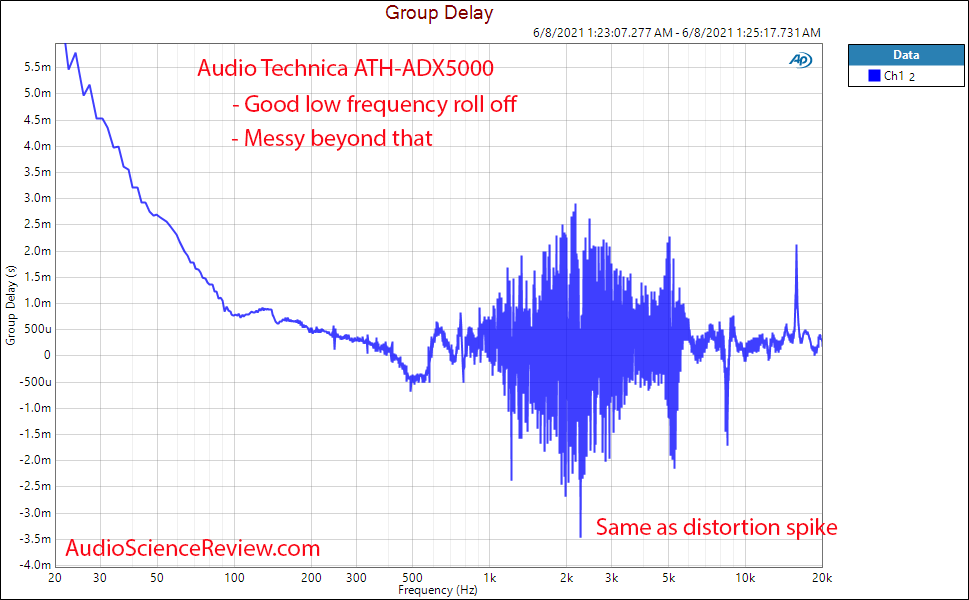 Audio Technical ATH-ADX5000 Group Delay Measurements.png