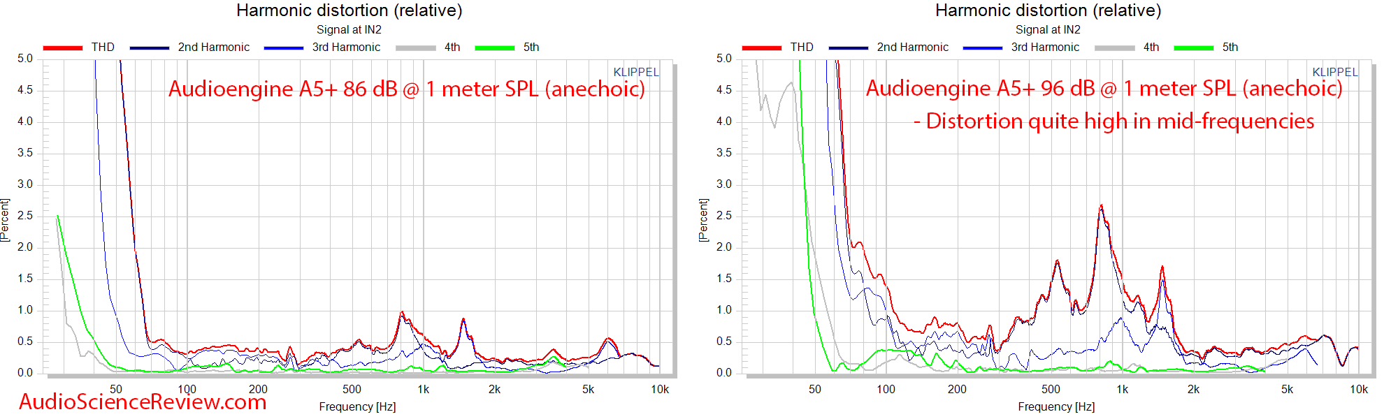 Audioengine A5+ Powered desktop monitor speaker THD Distortion Percentage Audio Measurement.png