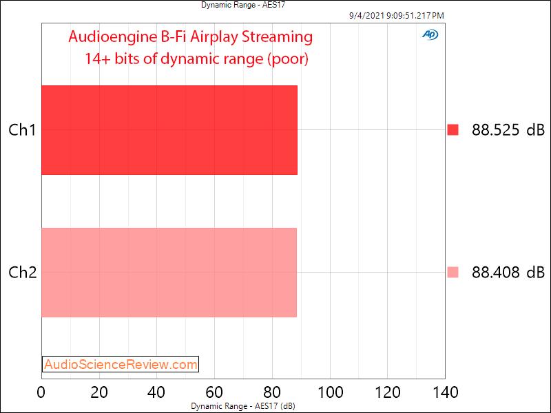 Audioengine B-Fi DNR Measurements Streaming Airplay.png