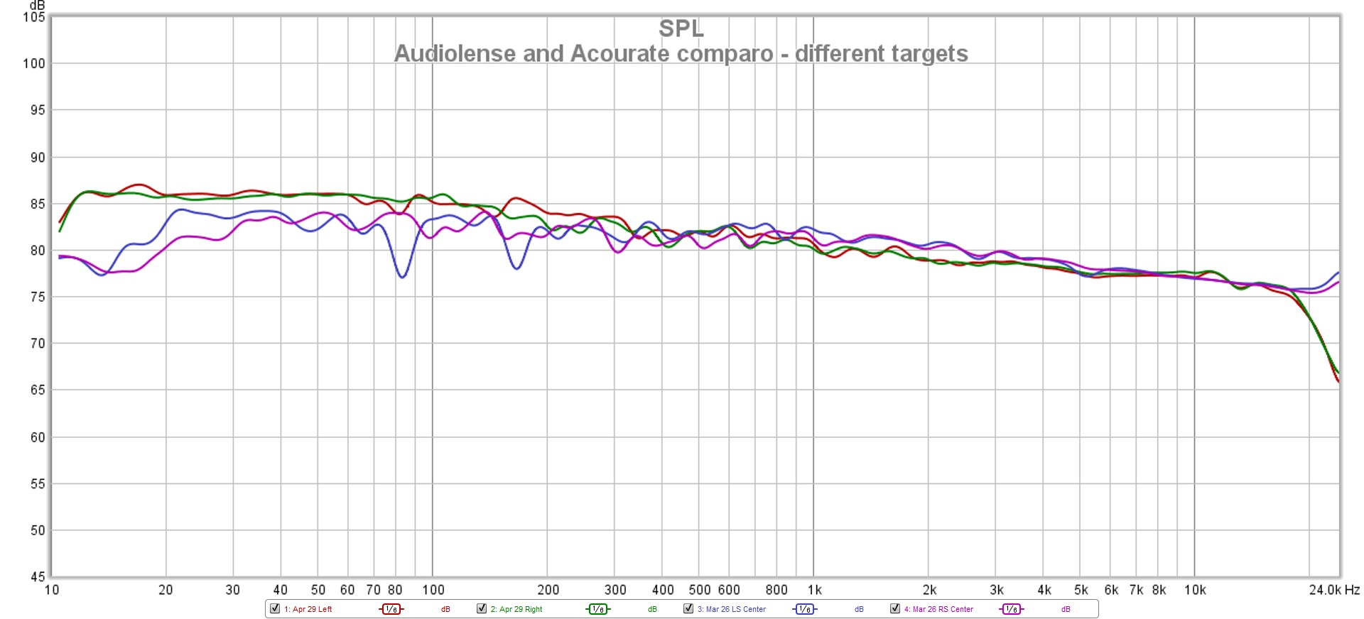 Audiolense and Acourate comparo - different targets.jpg