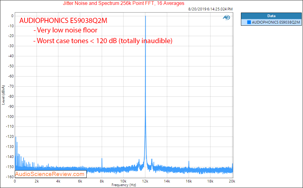 AUDIOPHONICS ES9038Q2M Raspberry Pi DAC Sound Card Jitter Audio Measurements.png