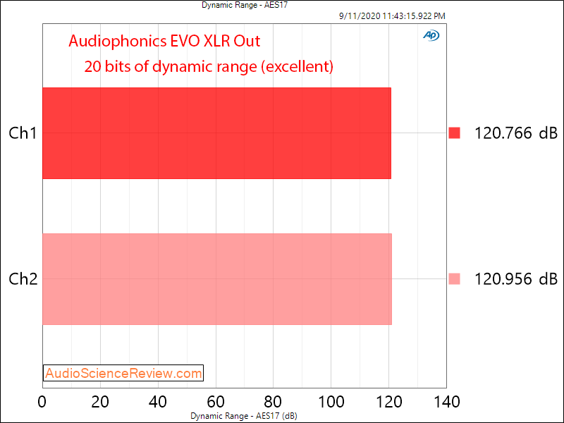 AUDIOPHONICS EVO-SABRE RPI Streaming Balanced DAC Dynamic Range Audio Measurements.png