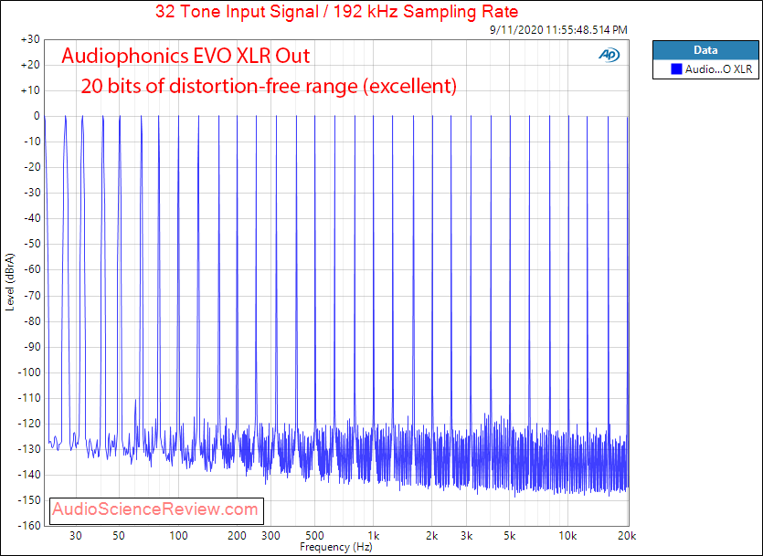 AUDIOPHONICS EVO-SABRE RPI Streaming Balanced DAC Multitone Audio Measurements.png