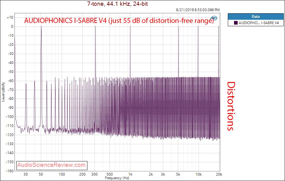 AUDIOPHONICS I-SABRE V4 Raspberry Pi HAT DAC Multitone Intermodulation Distortion Range Audio ...png