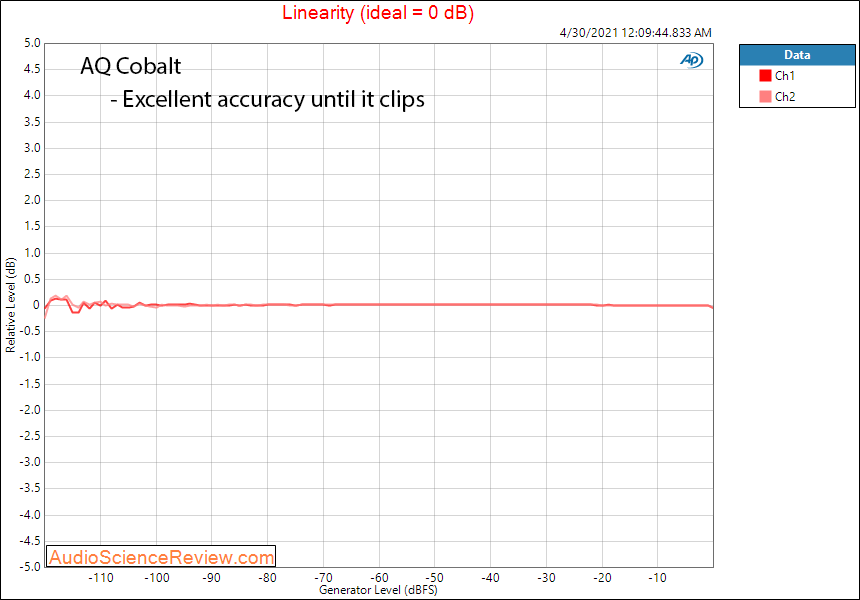 Audioquest Cobalt Linearity Measurements DAC and Heapdhone Amp.png