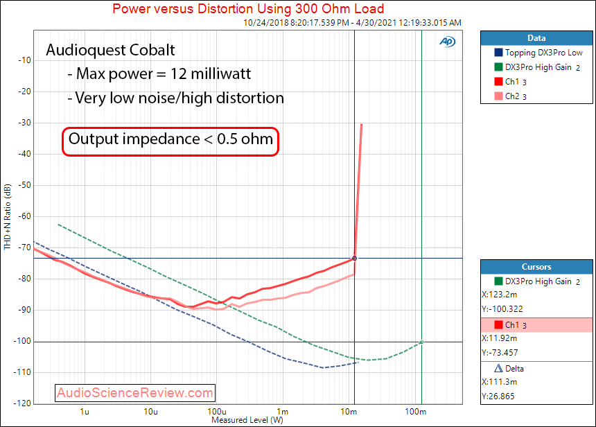 Audioquest Cobalt Power into 300 ohm Measurements DAC and Heapdhone Amp.png