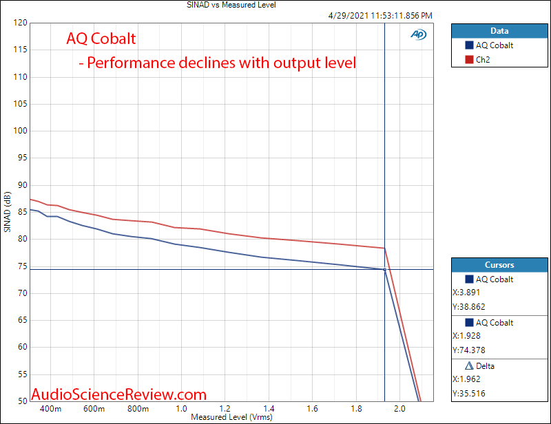 Audioquest Cobalt THD+N vs Level Measurements DAC and Heapdhone Amp.png