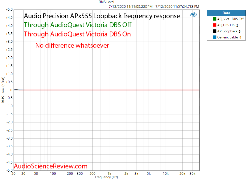 AudioQuest Victoria Analog-Audio Interconnect Cable DBS Frequency Response Audio Measurements.png