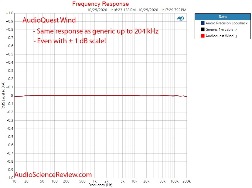 AUDIOQUEST - Wind Interconects RCA Frequency Response Audio Measurements.png
