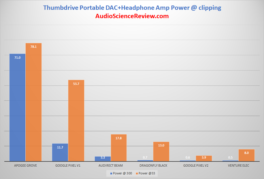 Audirect Beam Portable DAC and Headphone Amp power table Measurement.png