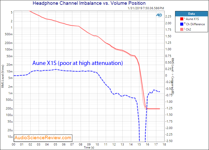 Aune X1S DAC and Headphone Amplifier channel imbalance Measurements.png