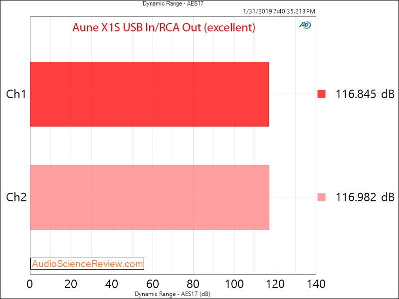 Aune X1S DAC and Headphone Amplifier dynamic Range Measurements.png