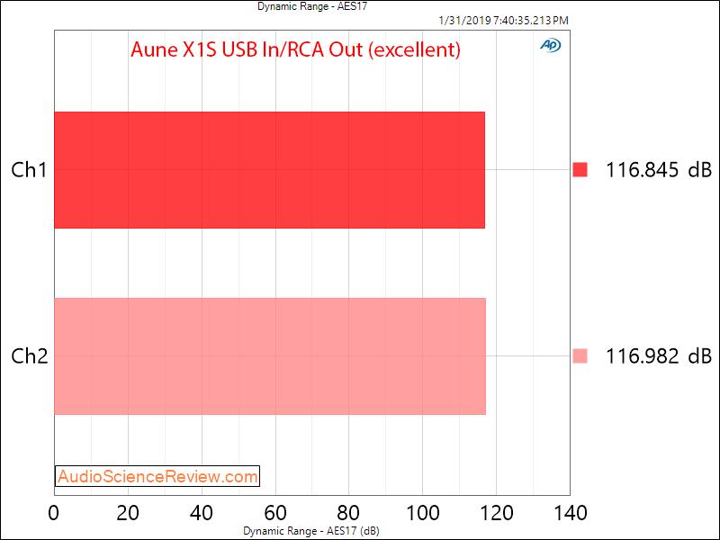 Aune X1S DAC and Headphone Amplifier dynamic Range Measurements.png