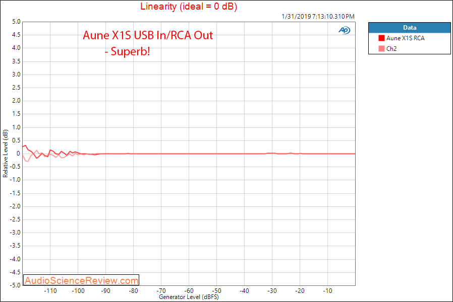 Aune X1S DAC and Headphone Amplifier Linearity Measurements.png