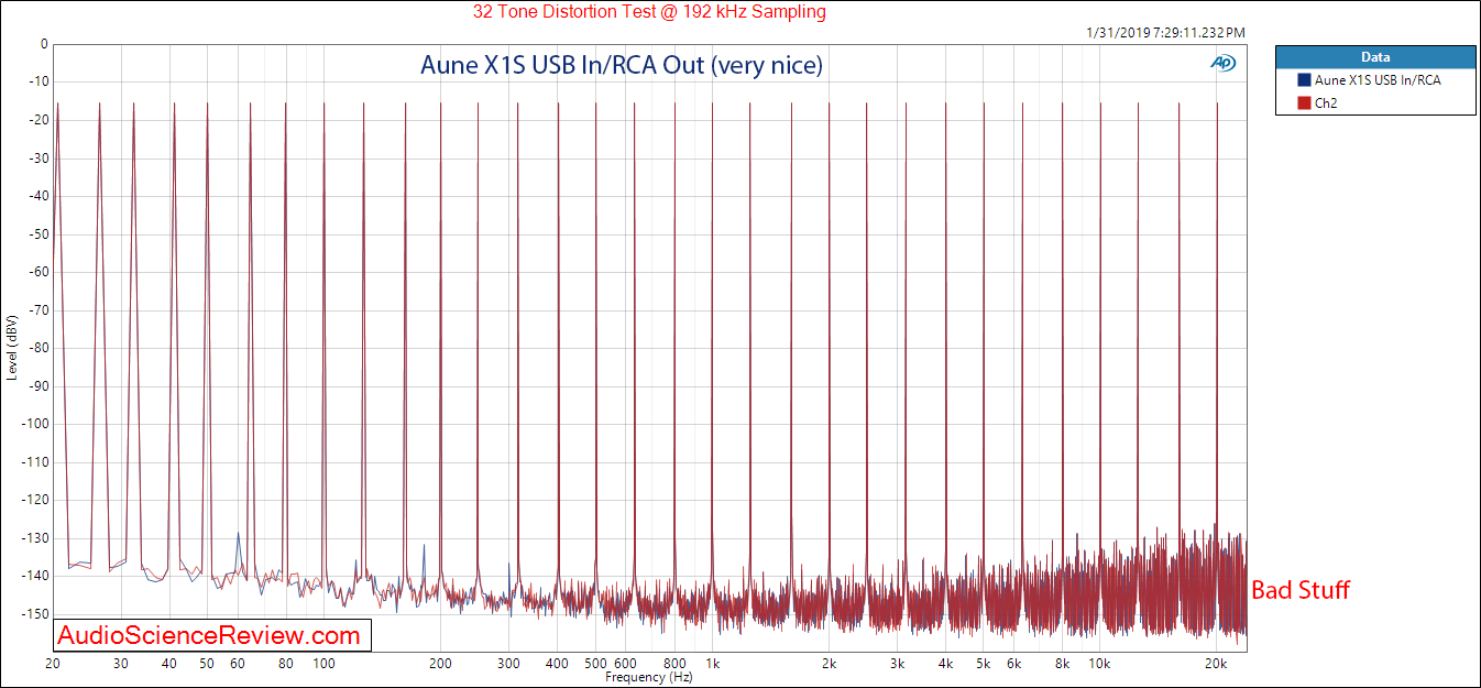 Aune X1S DAC and Headphone Amplifier Multitone Measurements.png
