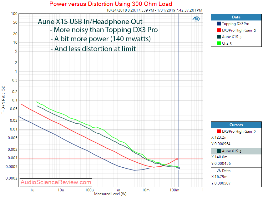 Aune X1S DAC and Headphone Amplifier Power at 300 Ohm Measurements.png