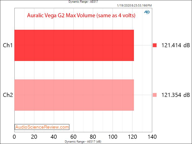 Auralic Aries G2 Music Streamer Audiophile Music Server and DAC Dynamic Range Audio Measurements.png