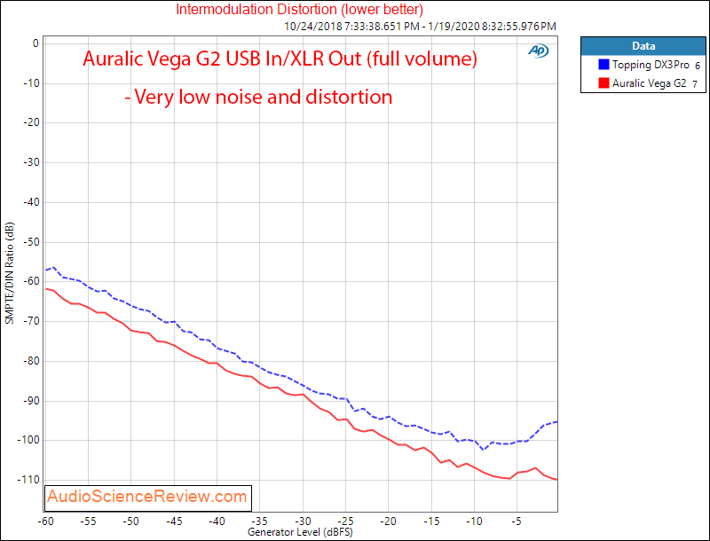 Auralic Aries G2 Music Streamer Audiophile Music Server and DAC IMD distortion Audio Measureme...png
