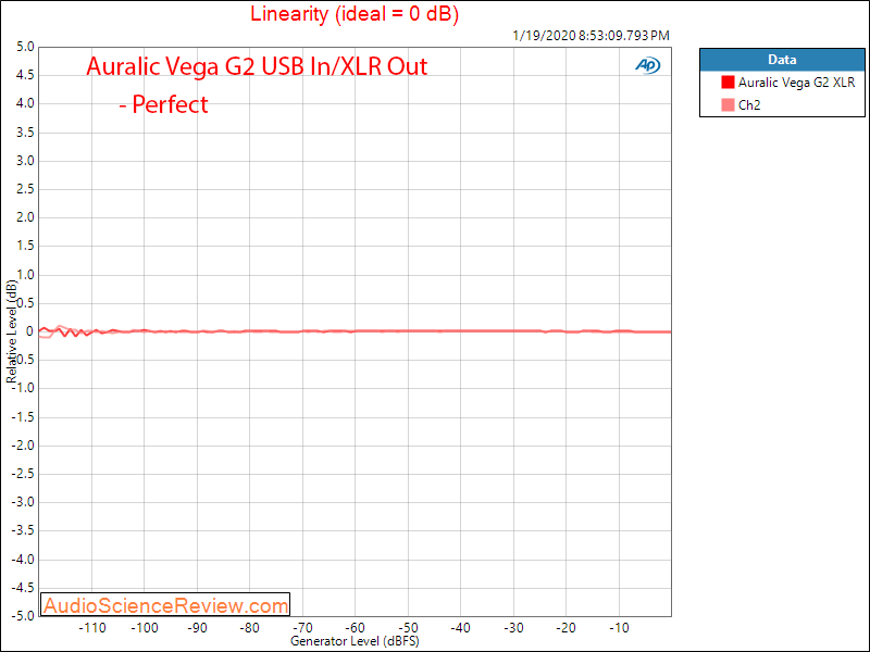 Auralic Aries G2 Music Streamer Audiophile Music Server and DAC Linearity Audio Measurements.png