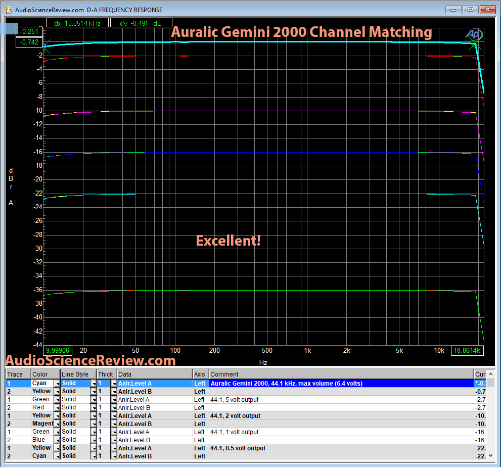 Auralic Gemini 2000 DAC Channel Matching Measurement.png