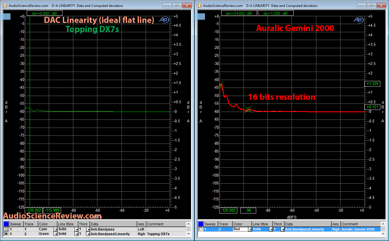Auralic Gemini 2000 DAC linearity Measurement.png
