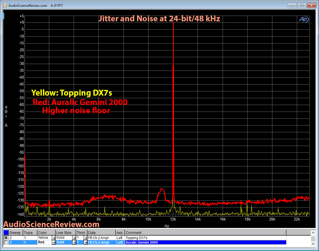 Auralic Gemini 2000 jitter and noise Measurement.png