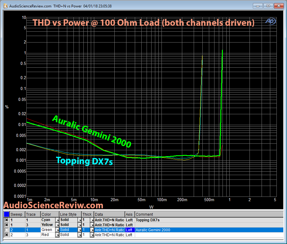 Auralic Gemini 2000 Output Power 100 ohm  vs Topping DX7s Measurement.png