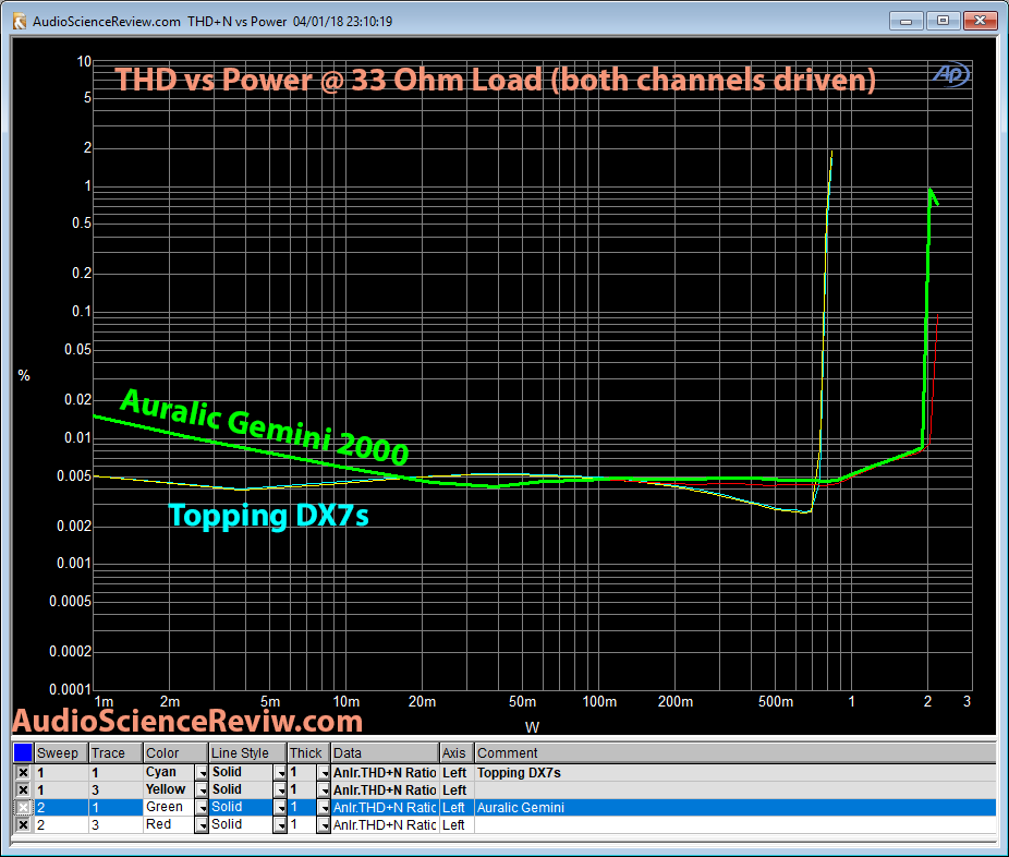 Auralic Gemini 2000 Output Power vs THD at 33 ohm  vs Topping DX7s Measurement.png