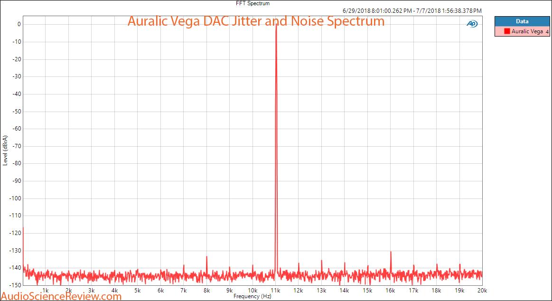 Auralic Vega DAC jitter and noise measurement.png