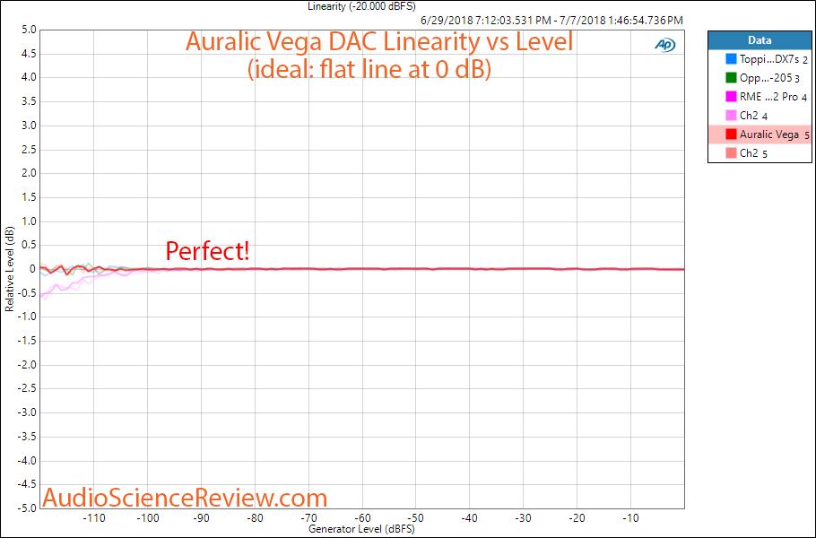 Auralic Vega DAC linearity measurement.png