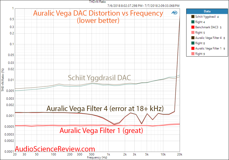 Auralic Vega DAC THD distortion versus frequency measurement.png