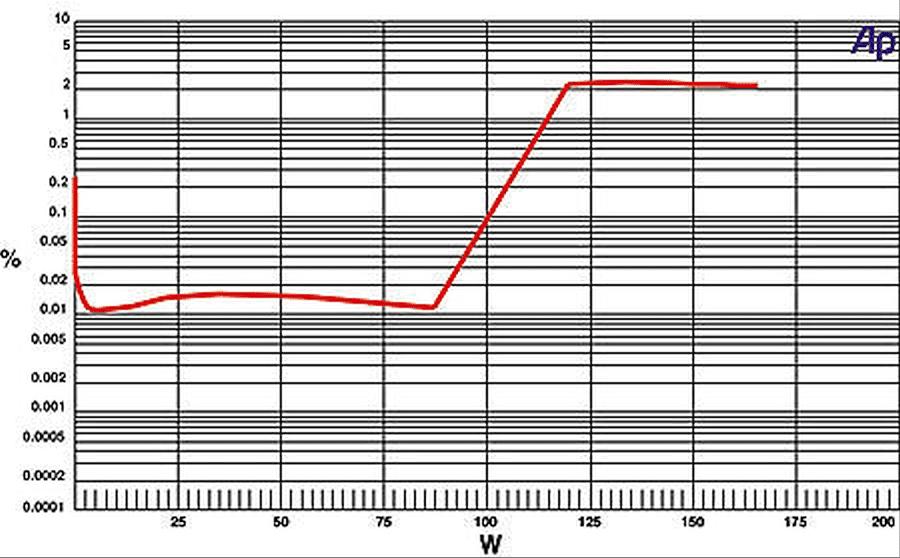 AV-Marantz-SR4500-THD-graph.png