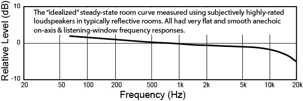 average-steady-state-room-curve-using-very-highly-rated-loudspeakers-as-a-guide.jpg