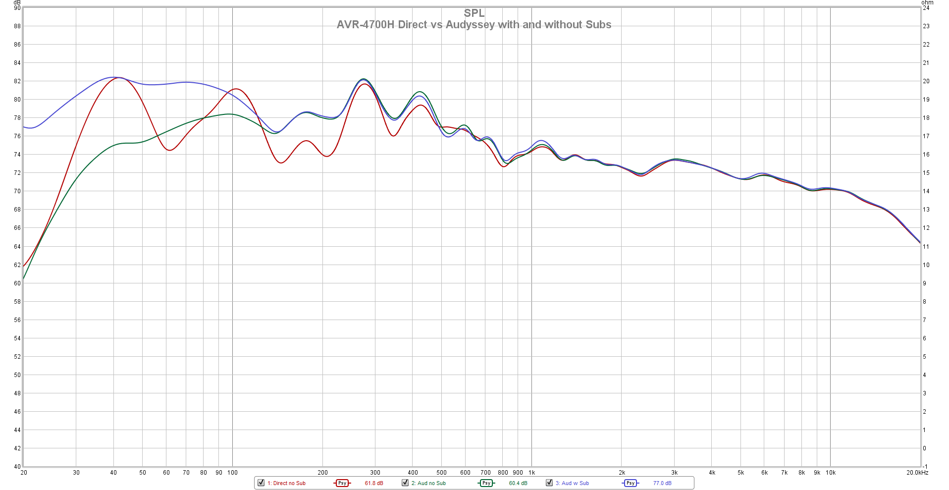 AVR-4700H Direct vs Audyssey with and without Subs Psy.png