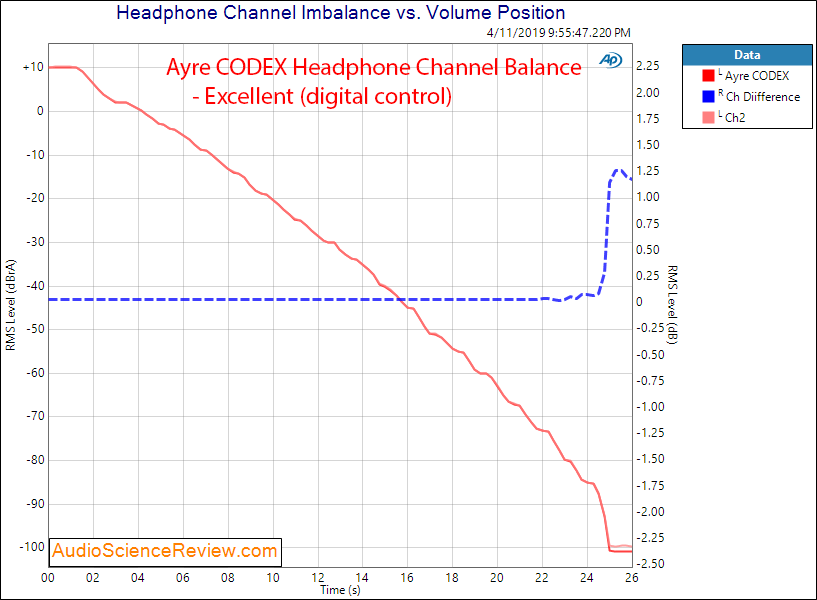 Ayre CODEX DAC and Headphone Amplifier Channel Balance Audio Measurements.png