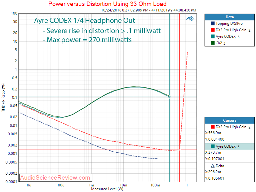Ayre CODEX DAC and Headphone Amplifier Headpohne Power at 33 ohm Audio Measurements.png
