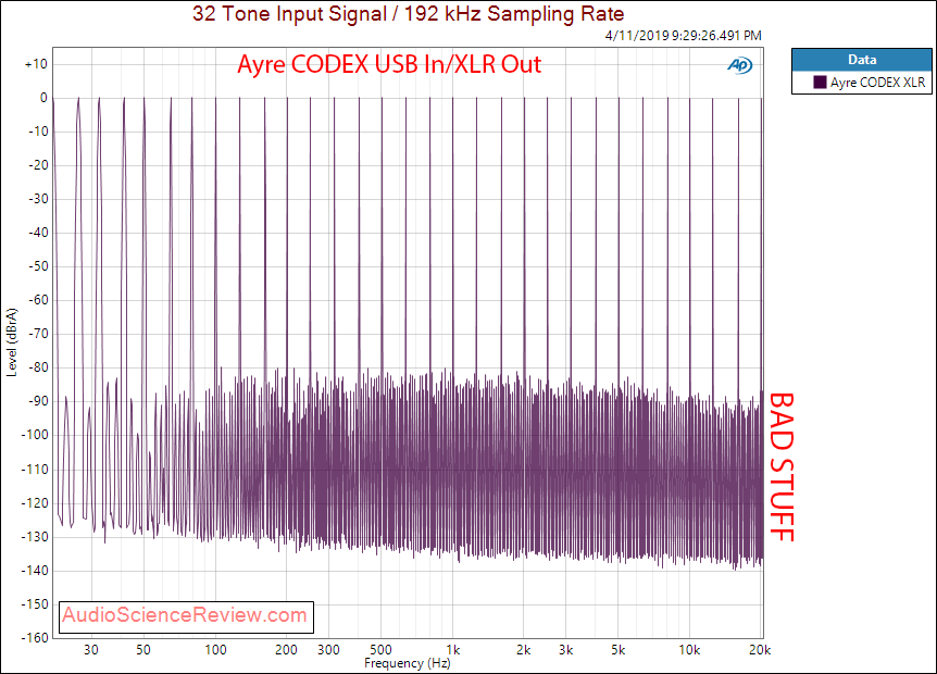 Ayre CODEX DAC and Headphone Amplifier XLR Multitone Audio Measurements.png