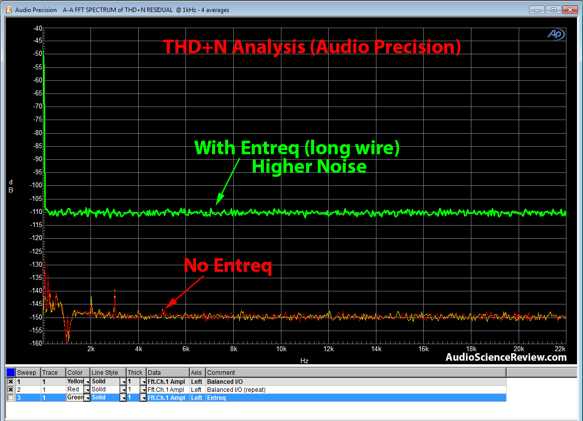 Entreq Quot Signal Grounding Quot Preliminary Measurements Audio