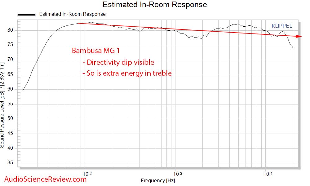 Bambusa MG 1 Bookshelf Speaker Spinorama CEA2034 Predicted In-Room Response Audio Measurements.png